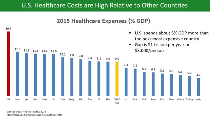 1280px-Healthcare_costs_to_GDP_OECD_2015_v1